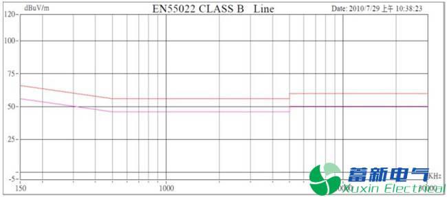 直流开关电源传导篇完整版:标准、测试、layout、变压器、EMI滤波器......