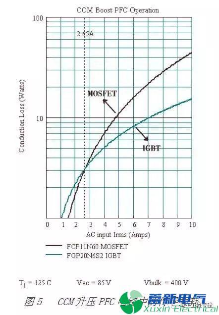 直流开关电源工程师怎么理解MOSFET与IGBT的区别?