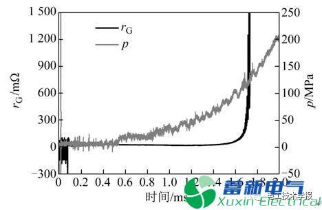 电热化学发射中的过电压现象与机理研究