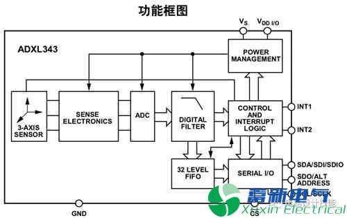 常用的串行数据传输总线(1)- SPI