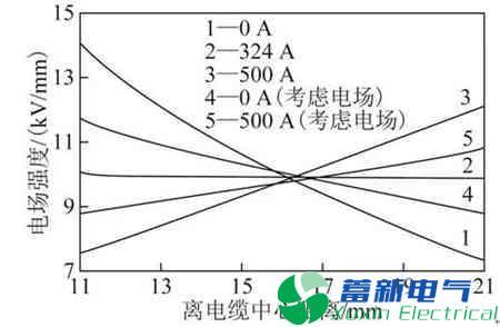 高压直流电源电缆聚乙烯绝缘材料现在的发展方向在哪里?