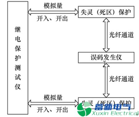 特高压直流电源的开关死区(失灵)保护优化方案及测试应用