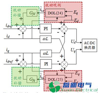 如何实现外界扰动下孤立交大功率直流电源混合微电网功率的自主平衡,并提高系统应对扰动冲击的抵御能力?